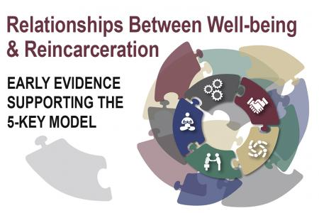 Associations between Well-Being and Reincarceration